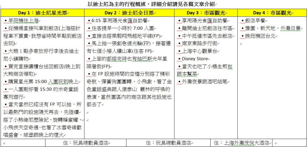 上海迪士尼樂園行程規劃