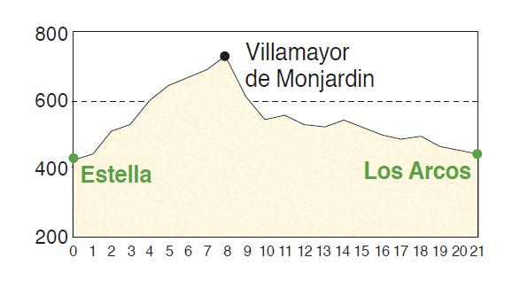 前進Fuente de Vino等高線圖