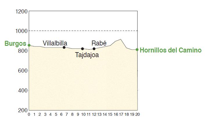 前進Hornillos del Camino等高線圖