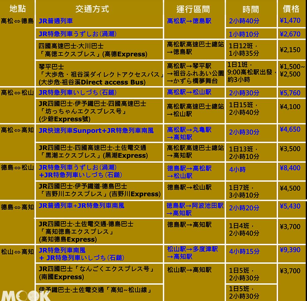 墨刻MOOK日本四國 鐵路與高速巴士比一比