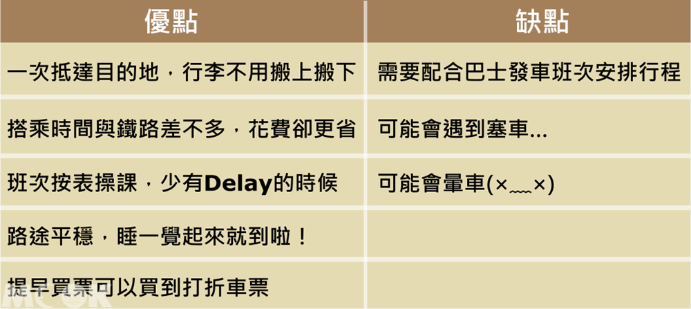 墨刻MOOK日本四國 搭乘高速巴士優缺點